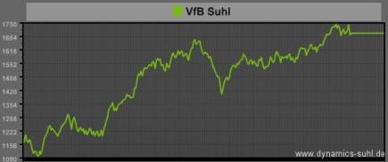 PowerIndex VfB Suhl
